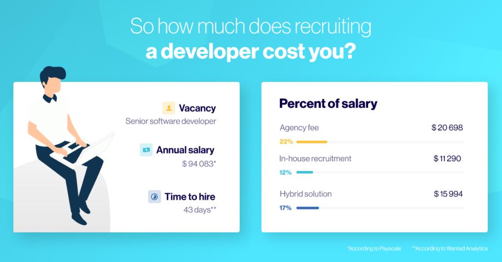 developer recruitment costs